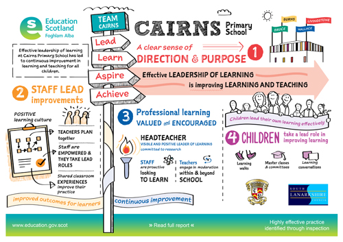 Sketchnote for Cairns Primary School